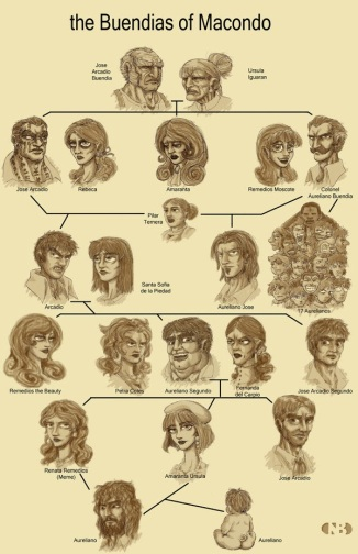 66e75-100_years_of_solitude_family_t_by_clothos.jpg